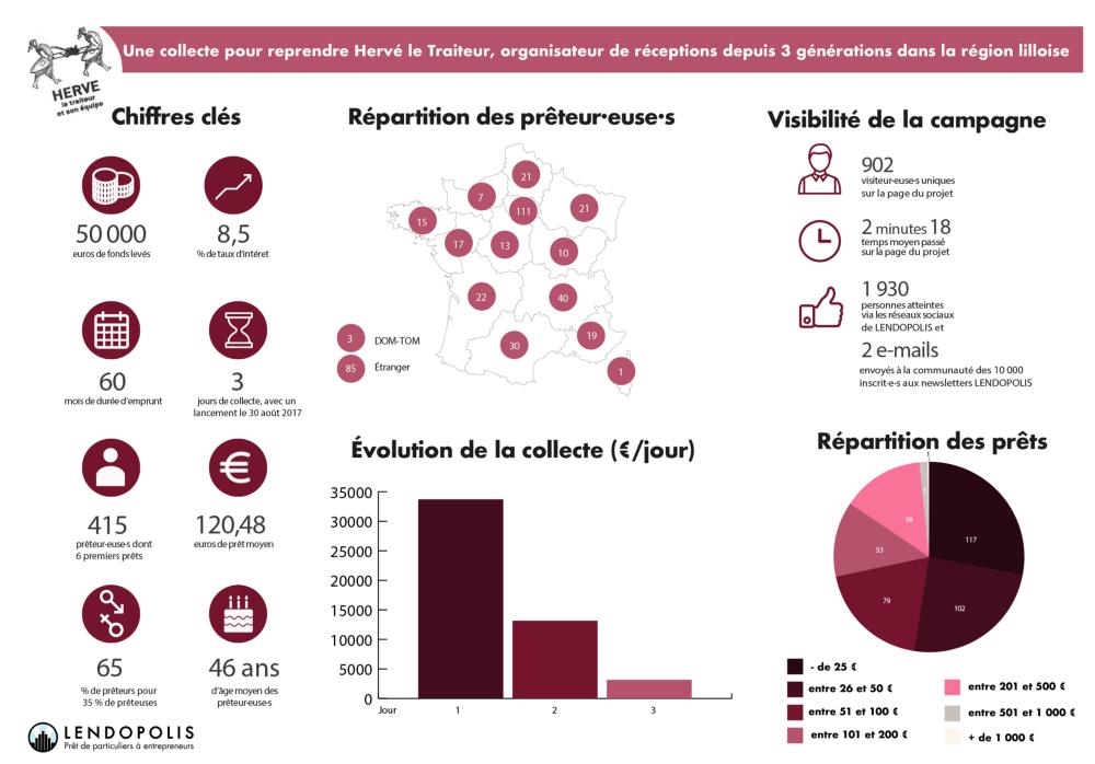 Infographie statistiques financement participatif