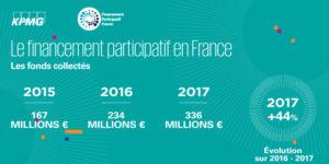 Baromètre 2017 du financement participatif : 336 millions d'euros collectés
