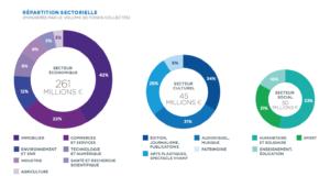 financement participatif baromètre 2017