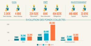 2015 : 2,3 millions de Français ont déjà participé à une campagne de crowdfunding