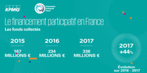 Baromètre 2017 : 336 millions d'euros collectés en crowdfunding