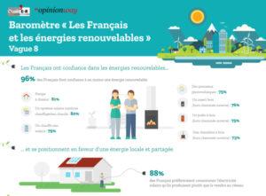 68 % des Français considèrent pertinent d'investir dans les énergies renouvelables