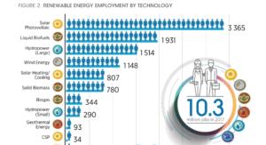 énergies renouvelables graphique emploi