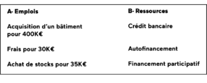 Emplois ressources financement